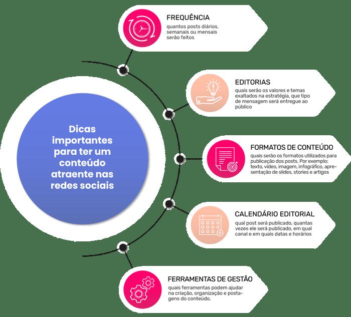 Infográfico - Planejamento de conteúdo que atrai, retém e converte
