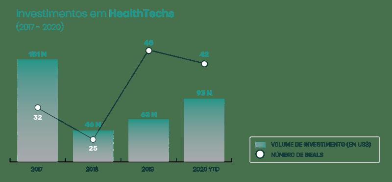 investimento em healthtechs