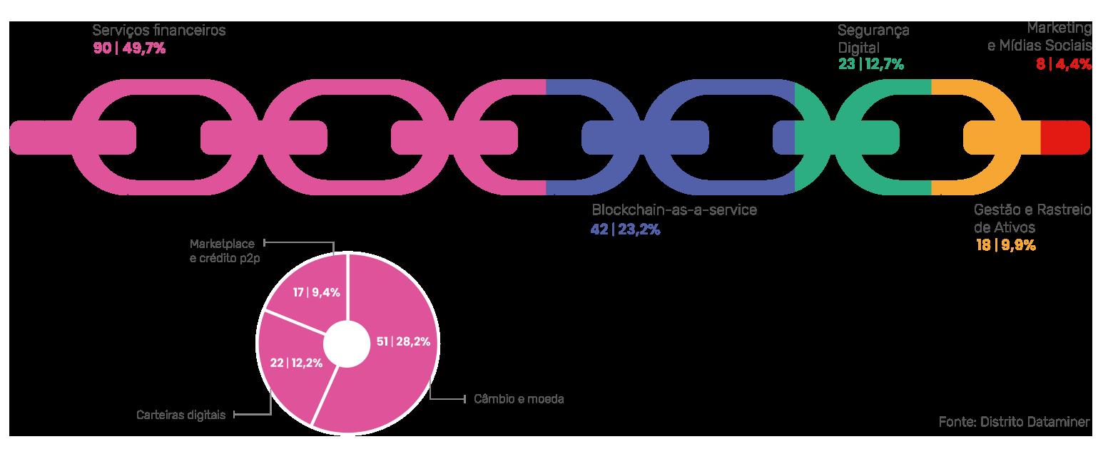 Distribuição das Startups de Blockchain e Criptomoeda por modelo de Negócios