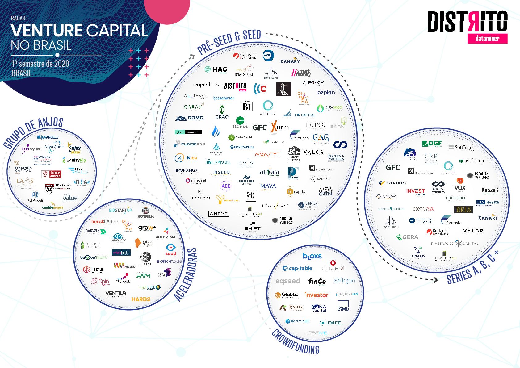 mapa do Venture Capital no Brasil